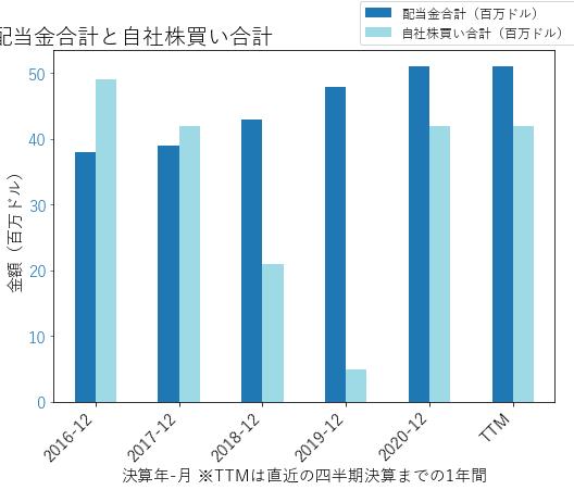 MORNの配当合計と自社株買いのグラフ