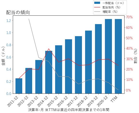 MORNの配当の傾向のグラフ