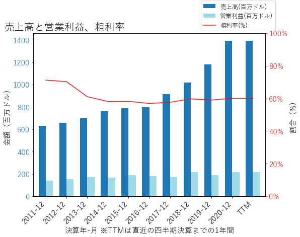 MORNの売上高と営業利益、粗利率のグラフ
