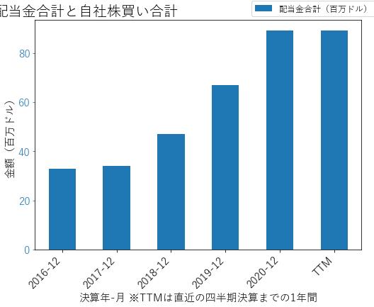 MPWRの配当合計と自社株買いのグラフ