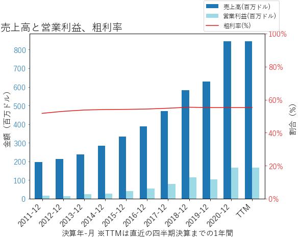 MPWRの売上高と営業利益、粗利率のグラフ