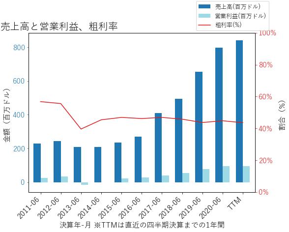 MRCYの売上高と営業利益、粗利率のグラフ