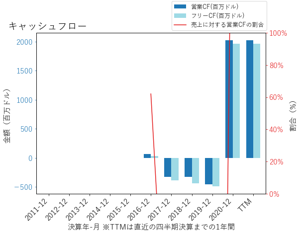 MRNAのキャッシュフローのグラフ