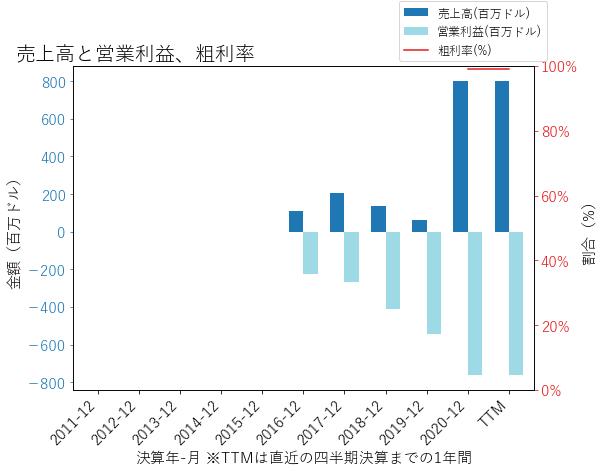 MRNAの売上高と営業利益、粗利率のグラフ
