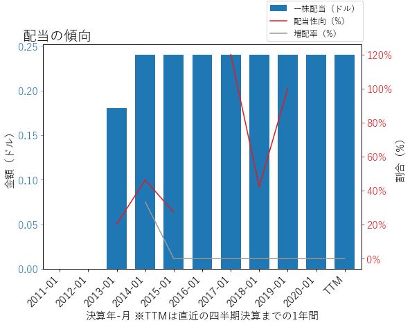 MRVLの配当の傾向のグラフ