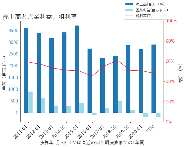 MRVLの売上高と営業利益、粗利率のグラフ
