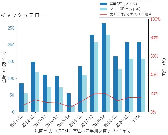 MSAのキャッシュフローのグラフ