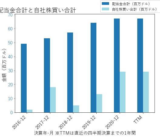 MSAの配当合計と自社株買いのグラフ
