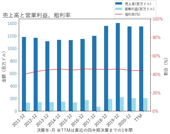 MSAの売上高と営業利益、粗利率のグラフ