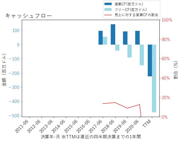 MSGEのキャッシュフローのグラフ