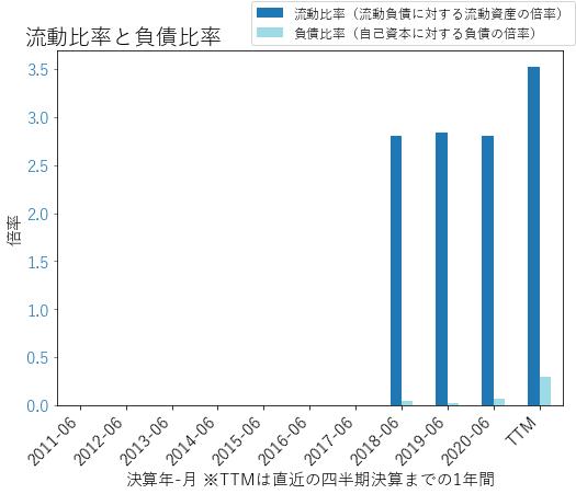 MSGEのバランスシートの健全性のグラフ