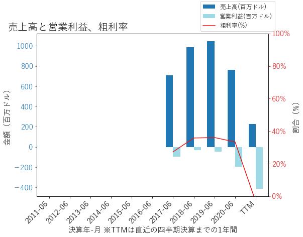 MSGEの売上高と営業利益、粗利率のグラフ