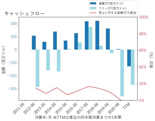 MSGSのキャッシュフローのグラフ