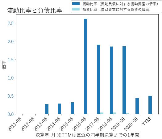MSGSのバランスシートの健全性のグラフ