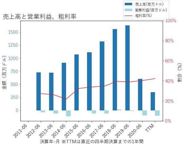 MSGSの売上高と営業利益、粗利率のグラフ