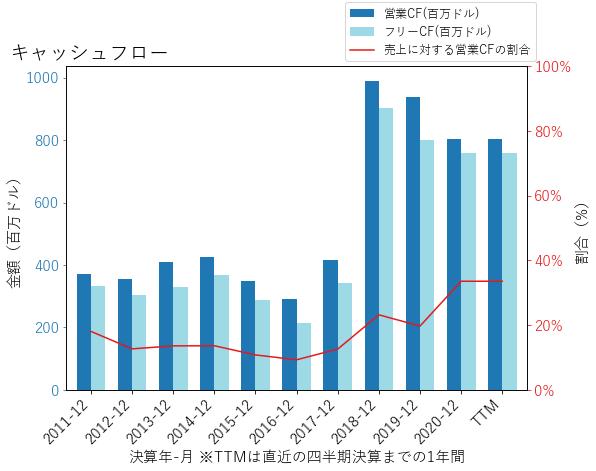 MTCHのキャッシュフローのグラフ