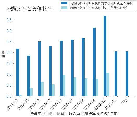 MTCHのバランスシートの健全性のグラフ
