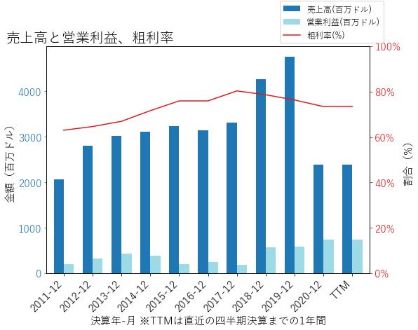 MTCHの売上高と営業利益、粗利率のグラフ