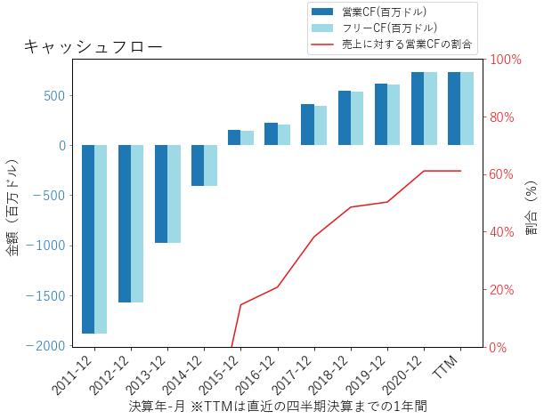 MTGのキャッシュフローのグラフ