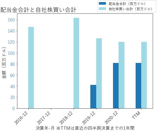 MTGの配当合計と自社株買いのグラフ