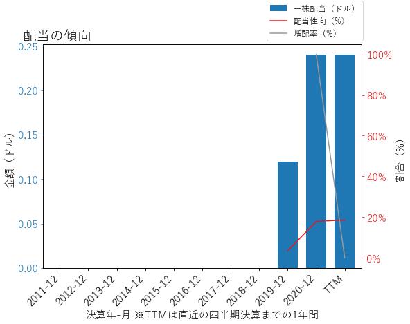 MTGの配当の傾向のグラフ