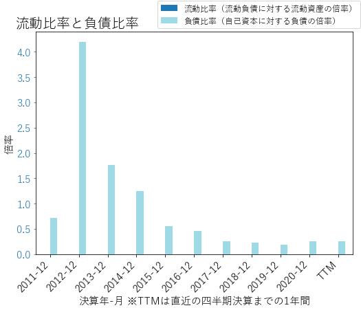 MTGのバランスシートの健全性のグラフ