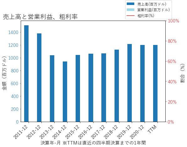 MTGの売上高と営業利益、粗利率のグラフ