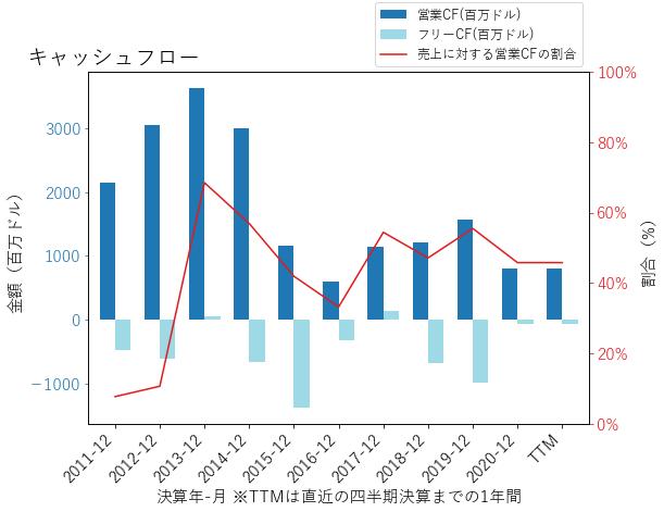 MURのキャッシュフローのグラフ
