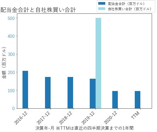 MURの配当合計と自社株買いのグラフ