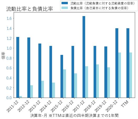 MURのバランスシートの健全性のグラフ
