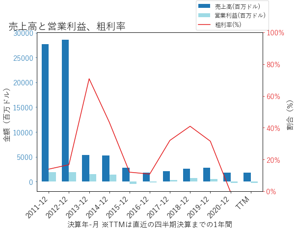 MURの売上高と営業利益、粗利率のグラフ