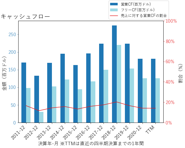 NATIのキャッシュフローのグラフ