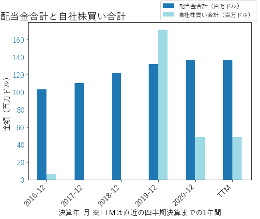 NATIの配当合計と自社株買いのグラフ