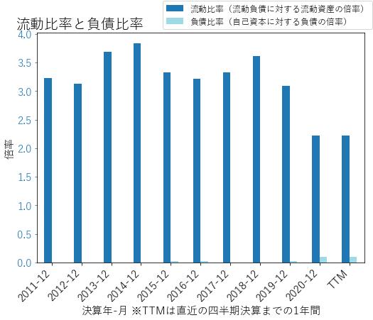 NATIのバランスシートの健全性のグラフ