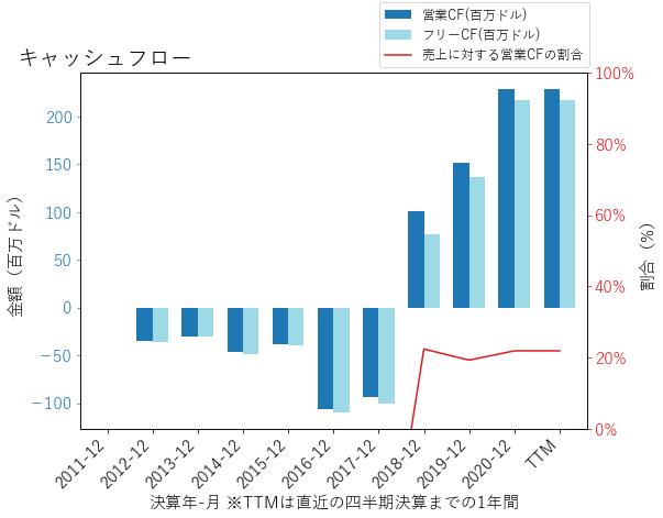 NBIXのキャッシュフローのグラフ