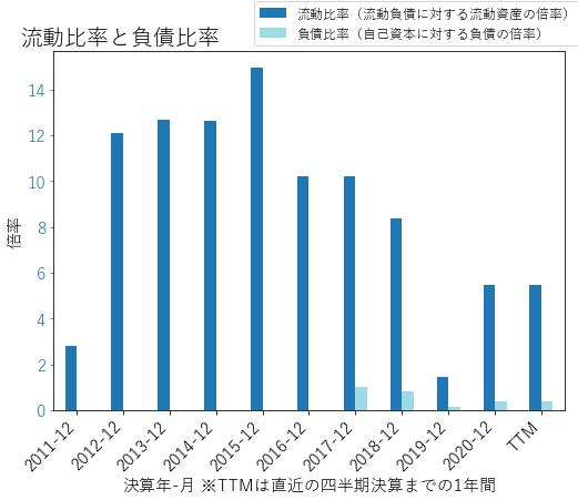 NBIXのバランスシートの健全性のグラフ
