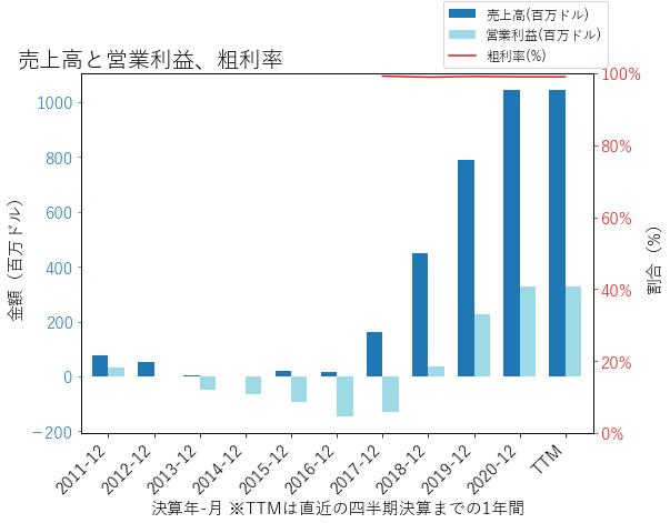 NBIXの売上高と営業利益、粗利率のグラフ