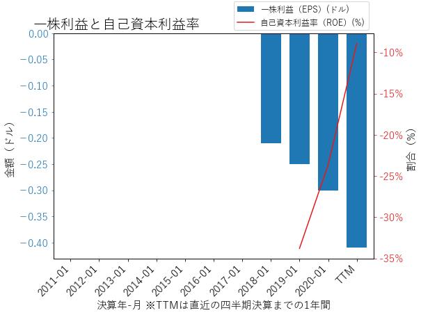 NCNOのEPSとROEのグラフ