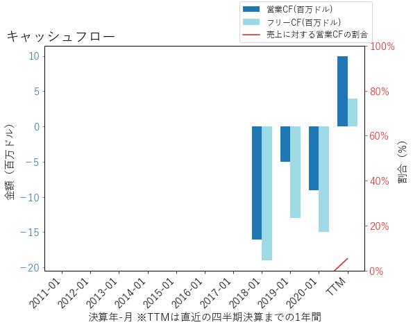 NCNOのキャッシュフローのグラフ