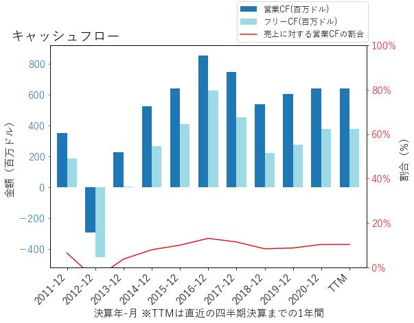NCRのキャッシュフローのグラフ
