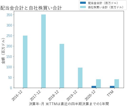 NCRの配当合計と自社株買いのグラフ
