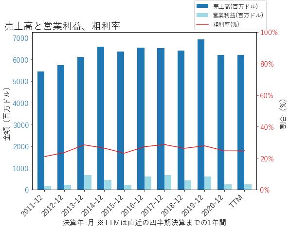 NCRの売上高と営業利益、粗利率のグラフ
