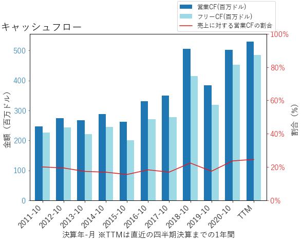 NDSNのキャッシュフローのグラフ
