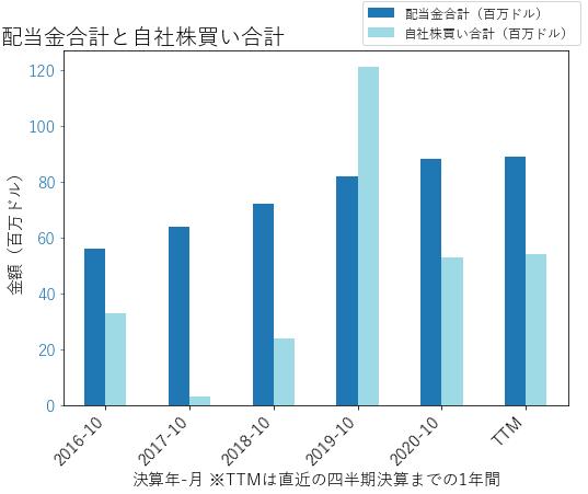 NDSNの配当合計と自社株買いのグラフ