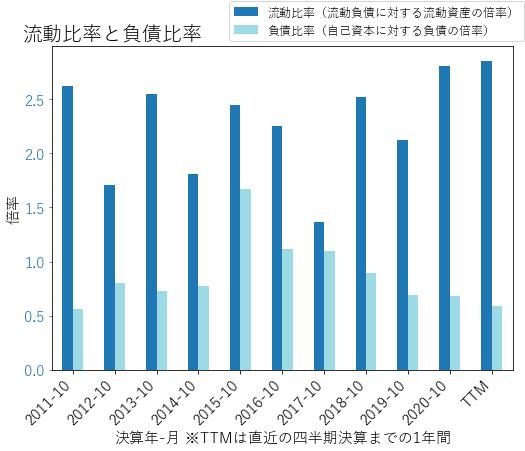 NDSNのバランスシートの健全性のグラフ
