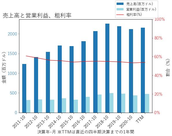 NDSNの売上高と営業利益、粗利率のグラフ