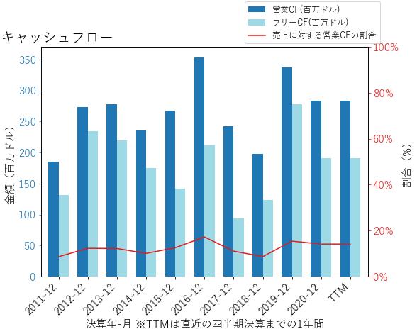 NEUのキャッシュフローのグラフ