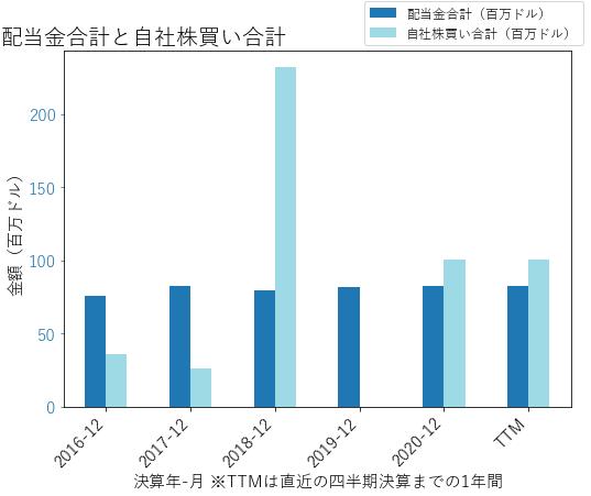 NEUの配当合計と自社株買いのグラフ