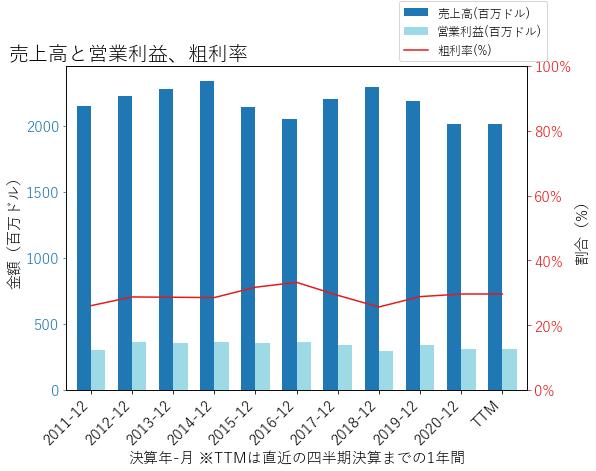 NEUの売上高と営業利益、粗利率のグラフ