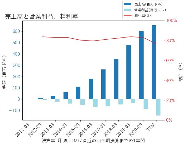 NEWRの売上高と営業利益、粗利率のグラフ